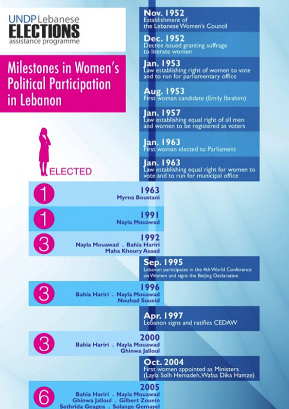 ec-undp-jft-lebanon-resources publications info graph milestones in womens participation in lebanon