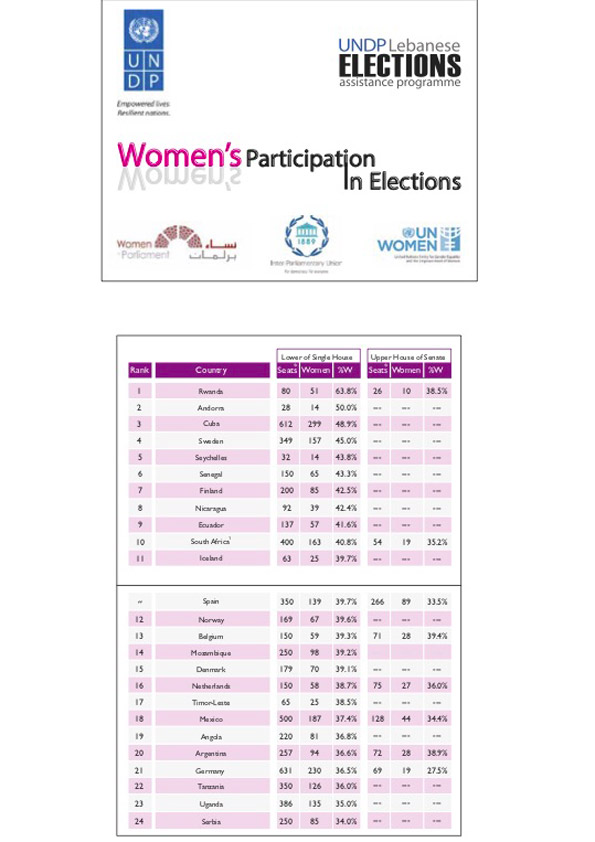 ec-undp-jft lebanon resources publications women in elections accordion